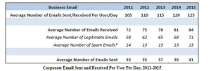 Average Email 100 a day