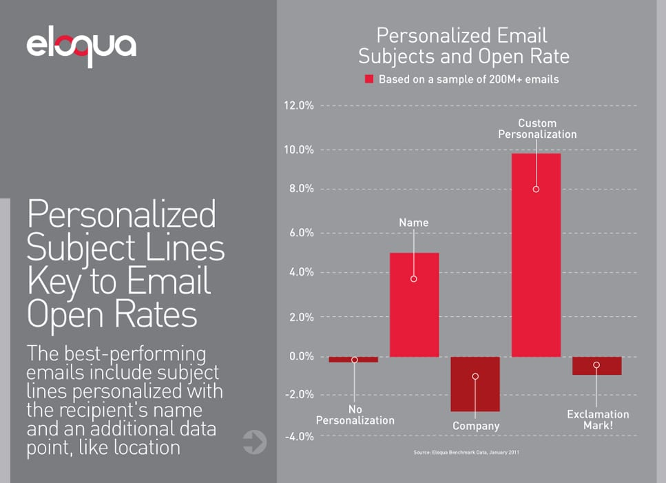 eloqua Email Response Rate Study
