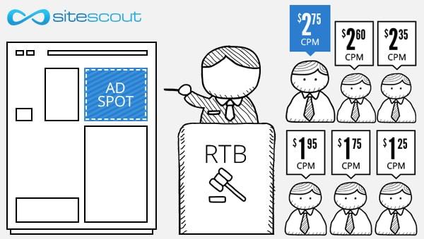 Benefits of Real Time Bidding RTB