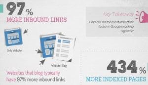 Blogging Inbound Links