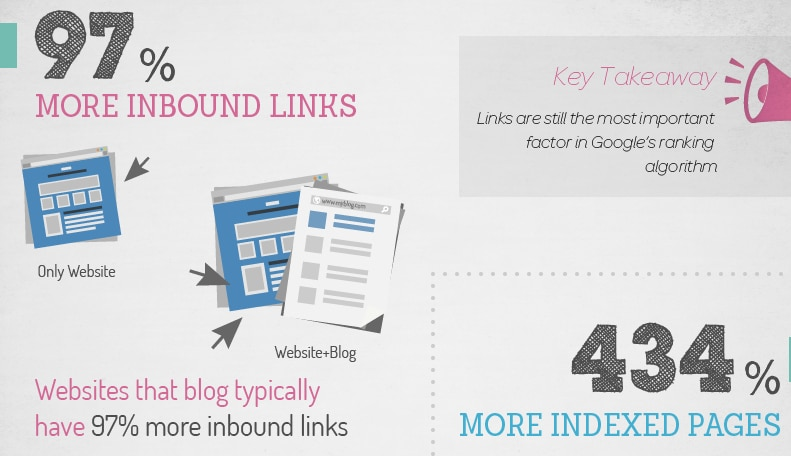 Blogging Inbound Links