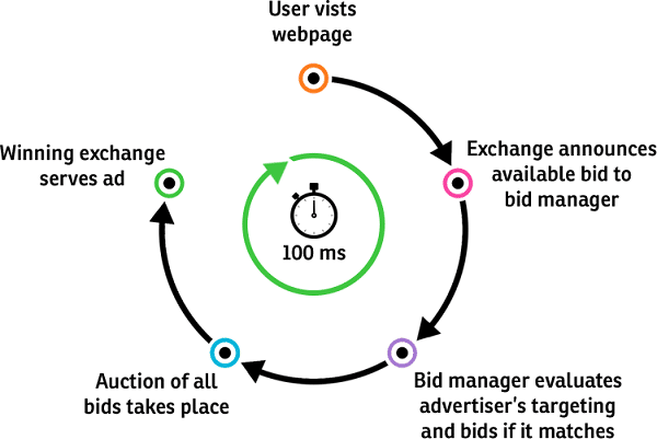 Real Time Bidding Auction