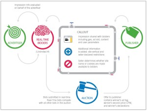 Real Time Bidding Concept