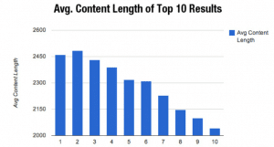 Content Length On-Page SEO