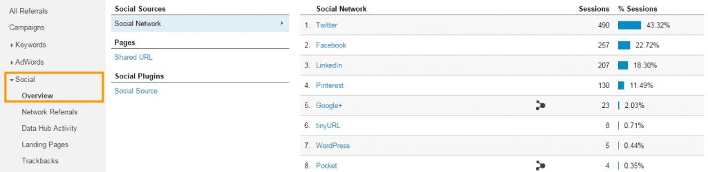 Analyze Social Traffic in Google Analytics 1