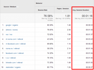 Google Analytics Avg session duration