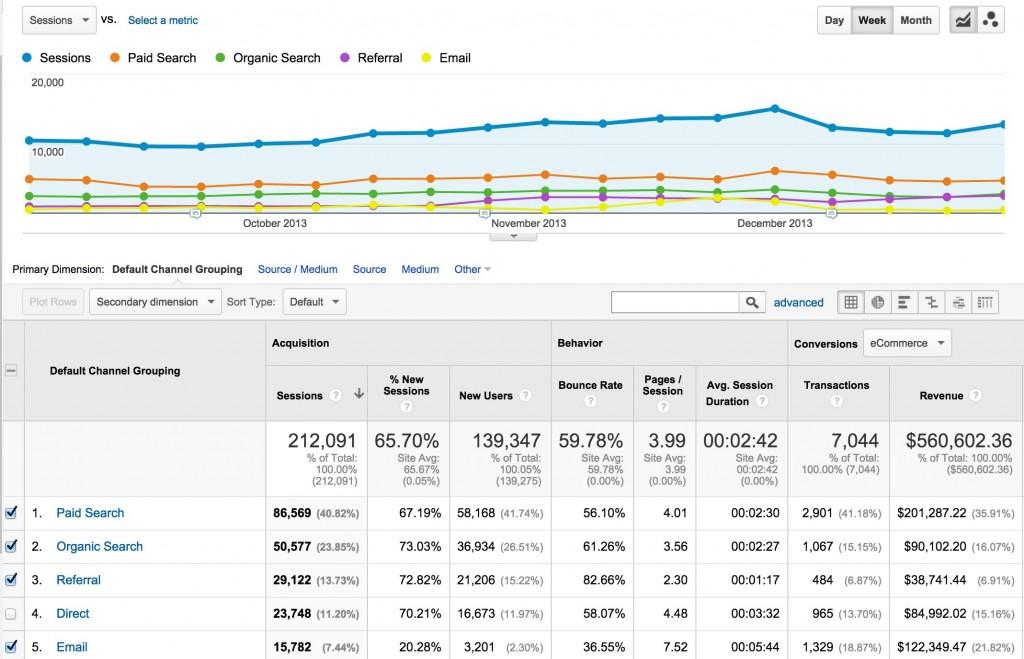 Google Analytics Website Traffic