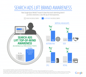 PPC for Brand Awareness