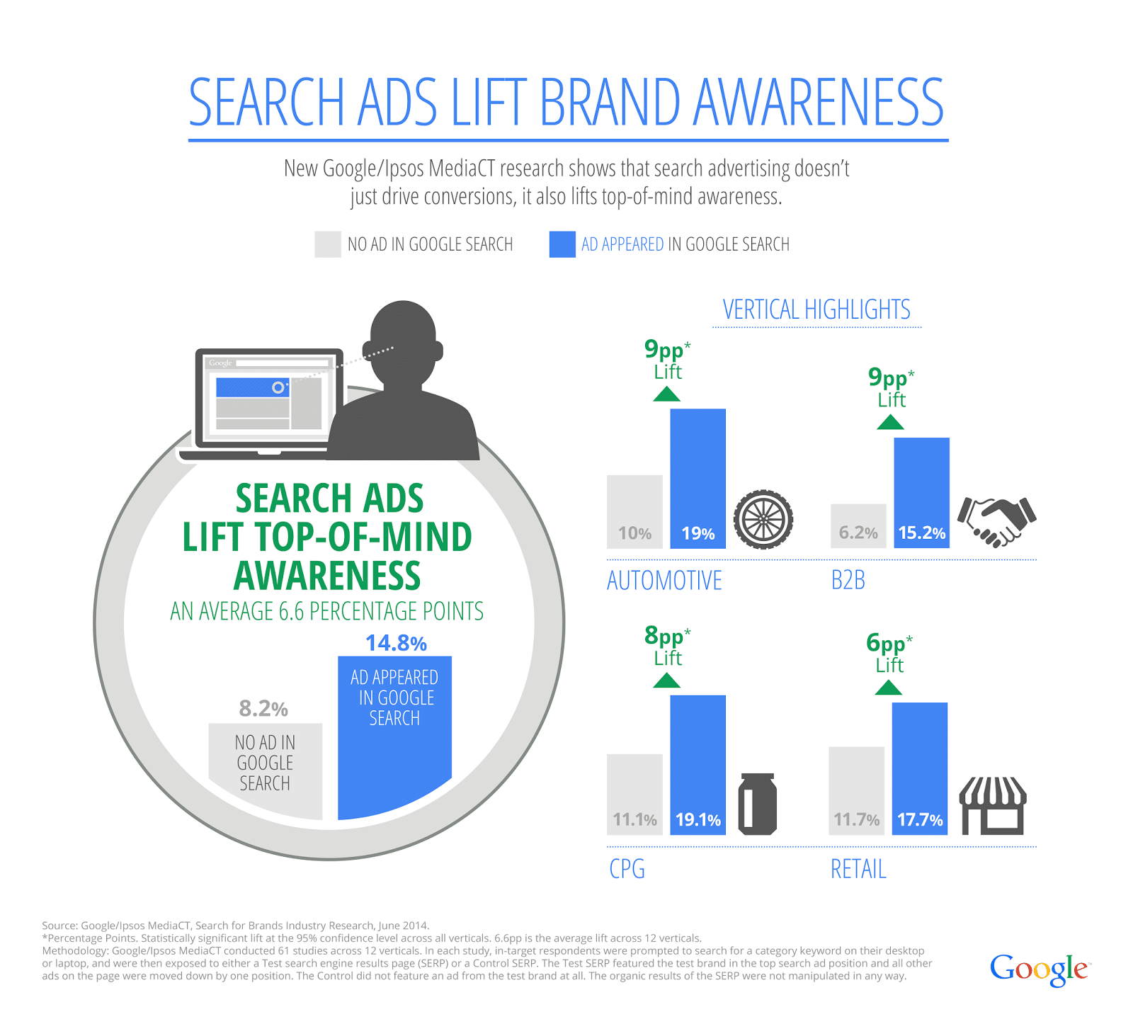 PPC for Brand Awareness