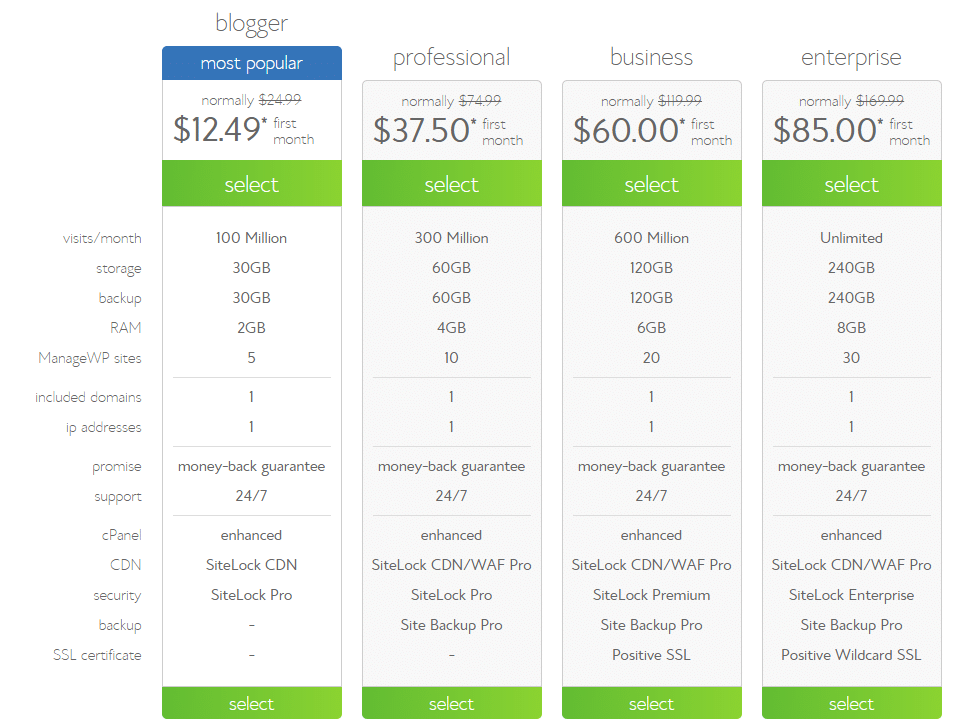 Bluehost Managed WordPress Hosting Plan
