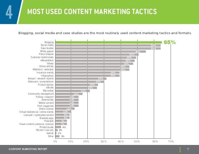 b2b-content-marketing-report-7-638