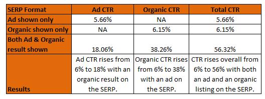 Seer Interactive CTR Stats