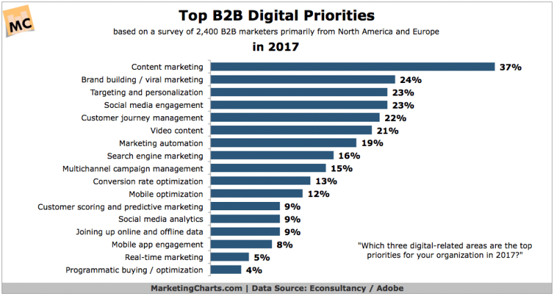 160+ Digital Marketing Statistics of 2019: Trend, Data, and