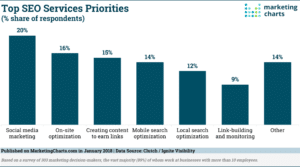 Clutch-Top-SEO-Services-Priorities-Jan2018