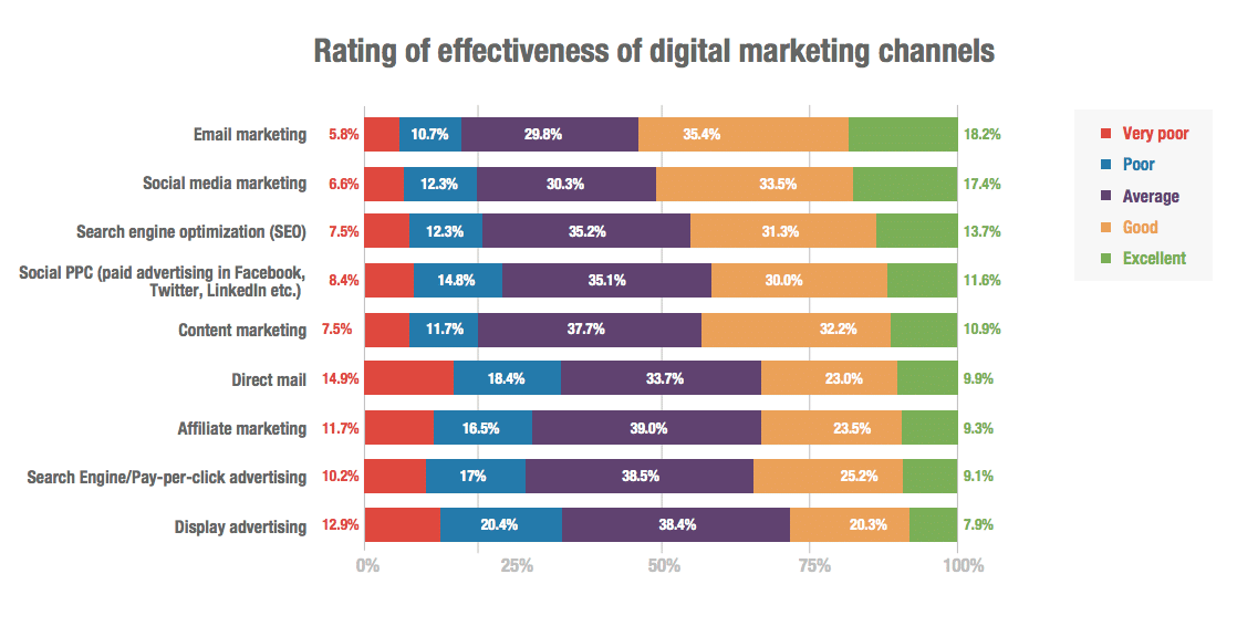 Effectiveness of Digital Marketing Channels