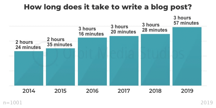 Average Time to Write a Post