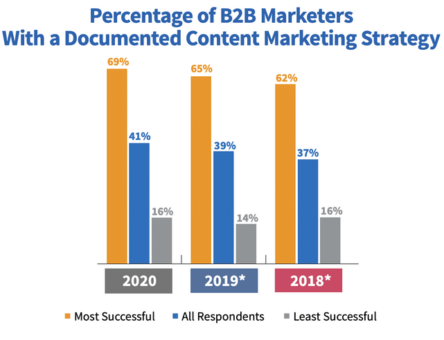 B2B Marketers with documented content marketing strategy