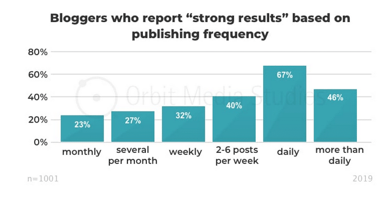 Blogger who repost Strong Results