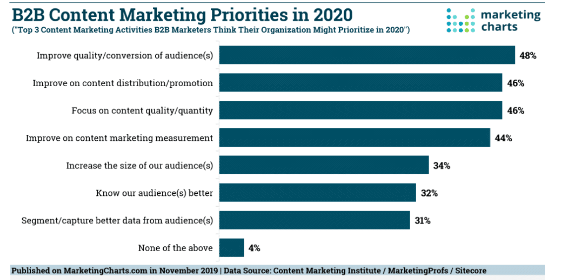 Top B2B Content Marketing Priorities in 2020