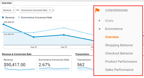 Conversions on the Analytics Page