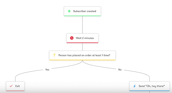 Drip's Workflow