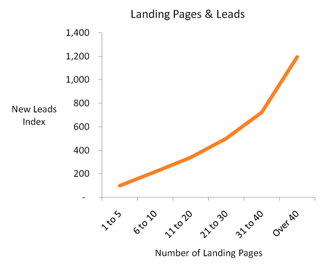 Graphic of Leadings