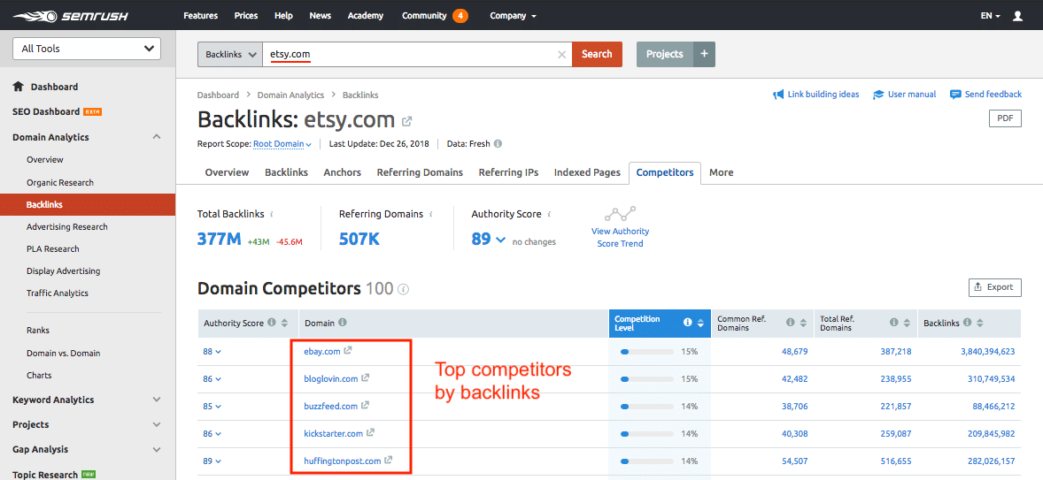Competitors by Backlinks