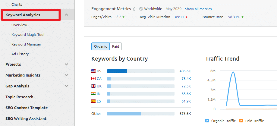 Keywords Analytics page