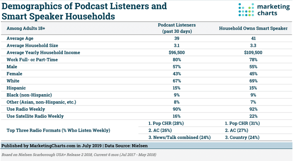 Demography of Podcast public