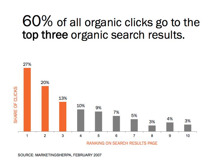 Organic Results Top Three Spots